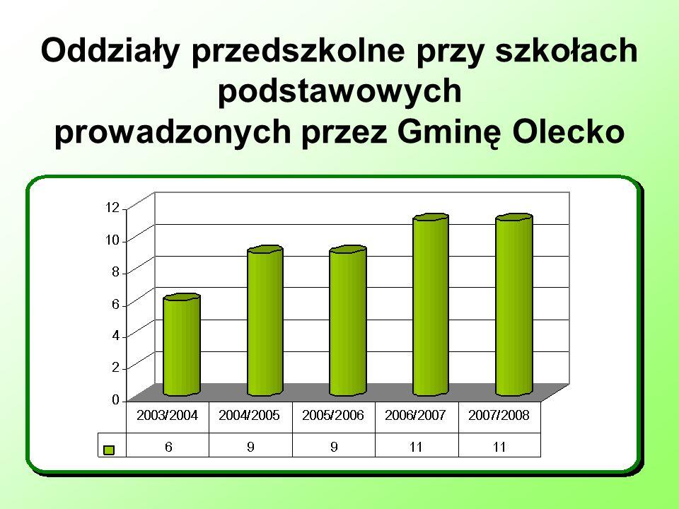 Oddziały przedszkolne przy szkołach podstawowych prowadzonych przez Gminę Olecko