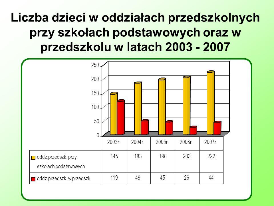 Liczba dzieci w oddziałach przedszkolnych przy szkołach podstawowych oraz w przedszkolu w latach 2003 - 2007