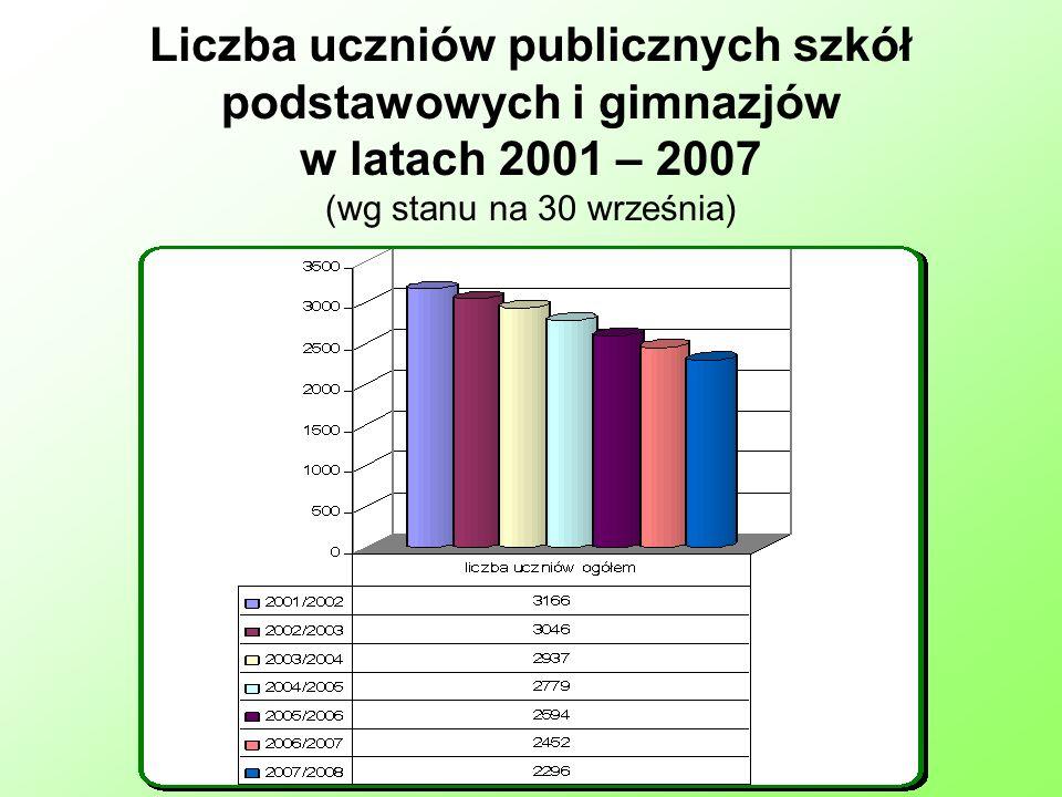Liczba uczniów publicznych szkół podstawowych i gimnazjów w latach 2001 – 2007 (wg stanu na 30 września)