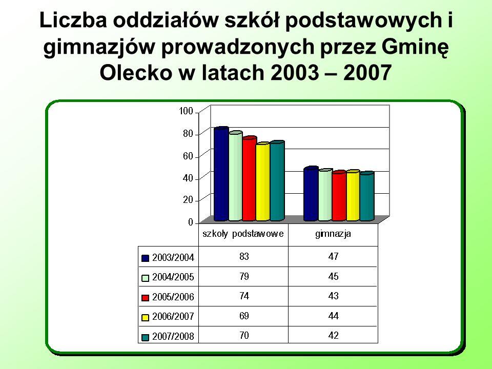 Liczba oddziałów szkół podstawowych i gimnazjów prowadzonych przez Gminę Olecko w latach 2003 – 2007