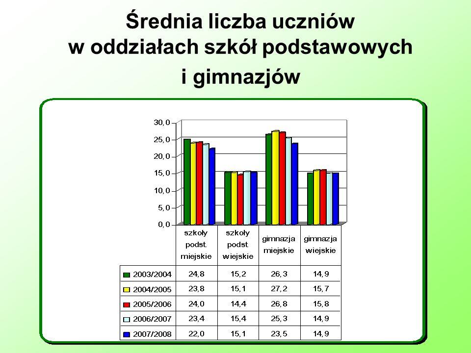 Średnia liczba uczniów w oddziałach szkół podstawowych i gimnazjów