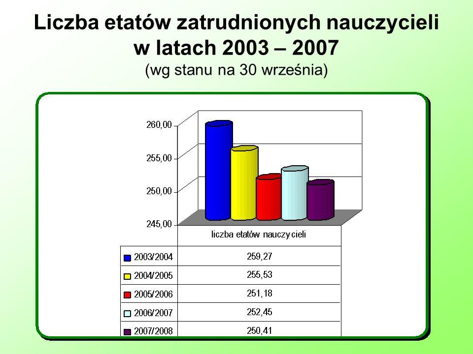 Liczba etatów zatrudnionych nauczycieli w latach 2003 – 2007 (wg stanu na 30 września)