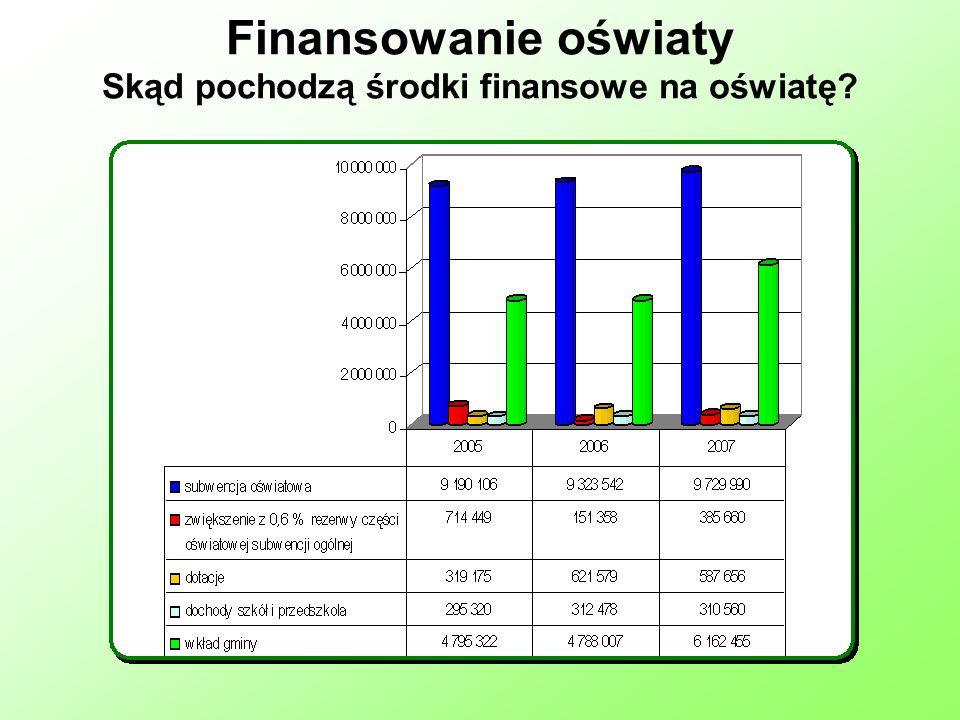 Finansowanie oświaty Skąd pochodzą środki finansowe na oświatę