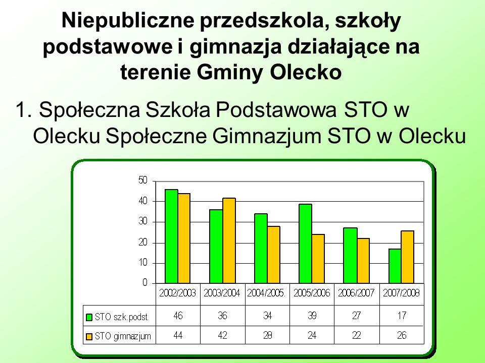 Niepubliczne przedszkola, szkoły podstawowe i gimnazja działające na terenie Gminy Olecko 1.
