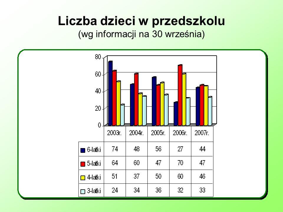 Liczba dzieci w przedszkolu (wg informacji na 30 września)