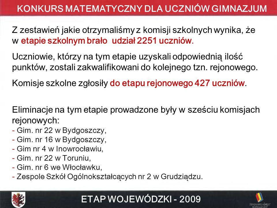 KONKURS MATEMATYCZNY DLA UCZNIÓW GIMNAZJUM ETAP WOJEWÓDZKI - 2009 Z zestawień jakie otrzymaliśmy z komisji szkolnych wynika, że w etapie szkolnym brało udział 2251 uczniów.