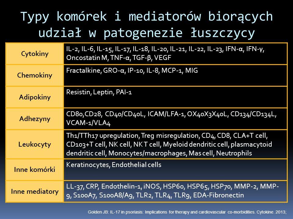 Typy komórek i mediatorów biorących udział w patogenezie łuszczycy Cytokiny IL-2, IL-6, IL-15, IL-17, IL-18, IL-20, IL-21, IL-22, IL-23, IFN- α, IFN-