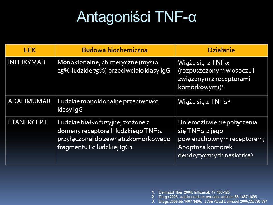 Antagoniści TNF-α LEKBudowa biochemicznaDziałanie INFLIXYMABMonoklonalne, chimeryczne (mysio 25%-ludzkie 75%) przeciwciało klasy IgG Wiąże się z TNF (