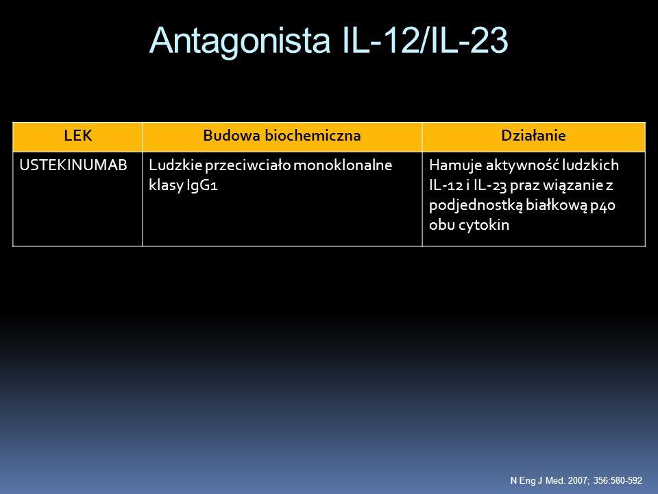 Antagonista IL-12/IL-23 LEKBudowa biochemicznaDziałanie USTEKINUMABLudzkie przeciwciało monoklonalne klasy IgG1 Hamuje aktywność ludzkich IL-12 i IL-2