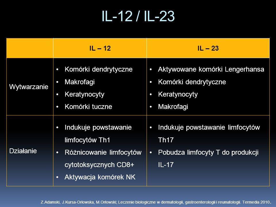 IL-12 / IL-23 IL – 12IL – 23 Wytwarzanie Komórki dendrytyczne Makrofagi Keratynocyty Komórki tuczne Aktywowane komórki Lengerhansa Komórki dendrytyczn