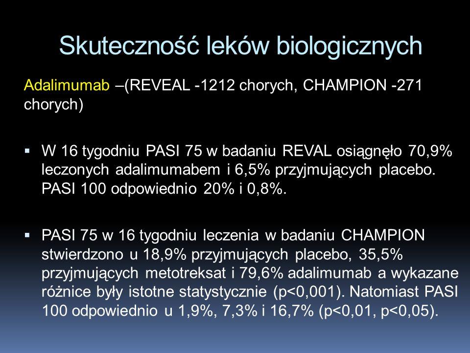 Skuteczność leków biologicznych Adalimumab –(REVEAL -1212 chorych, CHAMPION -271 chorych) W 16 tygodniu PASI 75 w badaniu REVAL osiągnęło 70,9% leczon