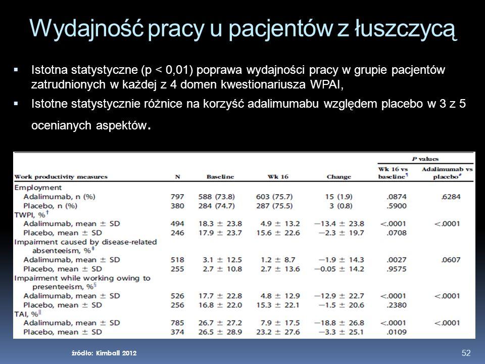 52 Wydajność pracy u pacjentów z łuszczycą Istotna statystyczne (p < 0,01) poprawa wydajności pracy w grupie pacjentów zatrudnionych w każdej z 4 dome