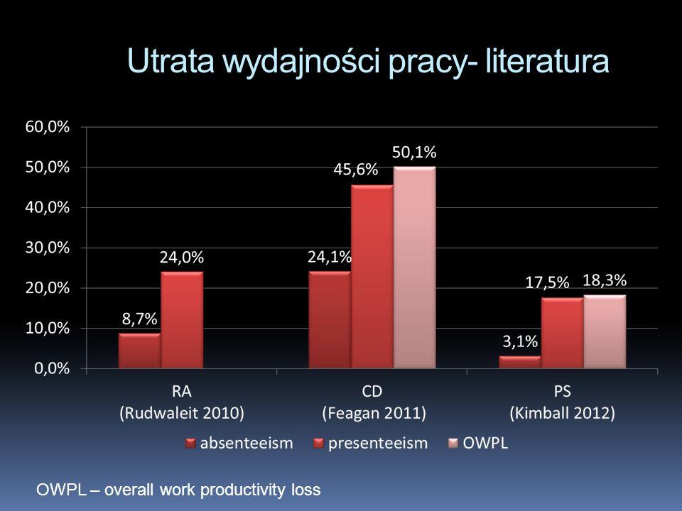 Utrata wydajności pracy- literatura OWPL – overall work productivity loss