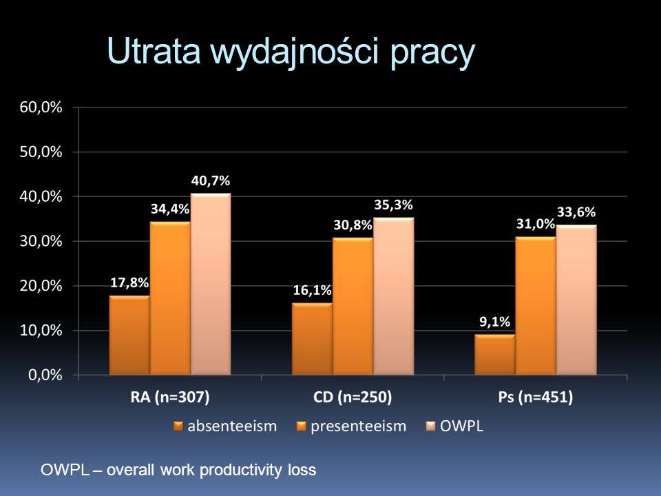 Utrata wydajności pracy OWPL – overall work productivity loss