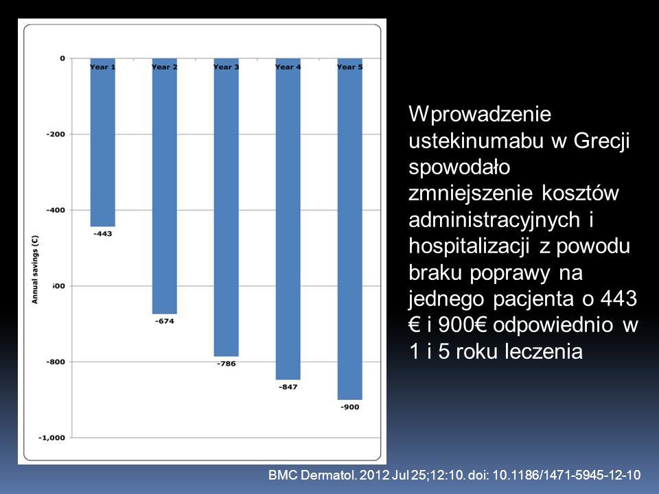 Wprowadzenie ustekinumabu w Grecji spowodało zmniejszenie kosztów administracyjnych i hospitalizacji z powodu braku poprawy na jednego pacjenta o 443