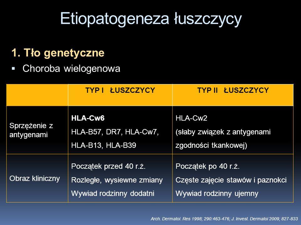 Etiopatogeneza łuszczycy 1. Tło genetyczne Choroba wielogenowa TYP I ŁUSZCZYCYTYP II ŁUSZCZYCY Sprzężenie z antygenami HLA-Cw6 HLA-B57, DR7, HLA-Cw7,