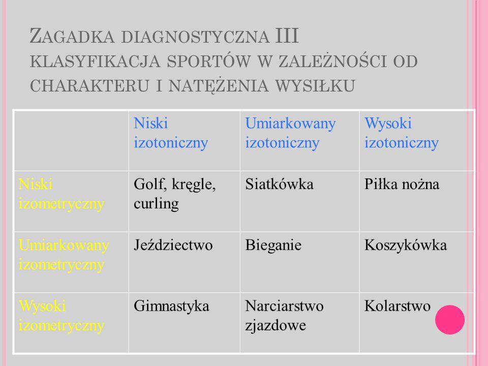 Z AGADKA DIAGNOSTYCZNA III KLASYFIKACJA SPORTÓW W ZALEŻNOŚCI OD CHARAKTERU I NATĘŻENIA WYSIŁKU Niski izotoniczny Umiarkowany izotoniczny Wysoki izotoniczny Niski izometryczny Golf, kręgle, curling SiatkówkaPiłka nożna Umiarkowany izometryczny JeździectwoBieganieKoszykówka Wysoki izometryczny GimnastykaNarciarstwo zjazdowe Kolarstwo