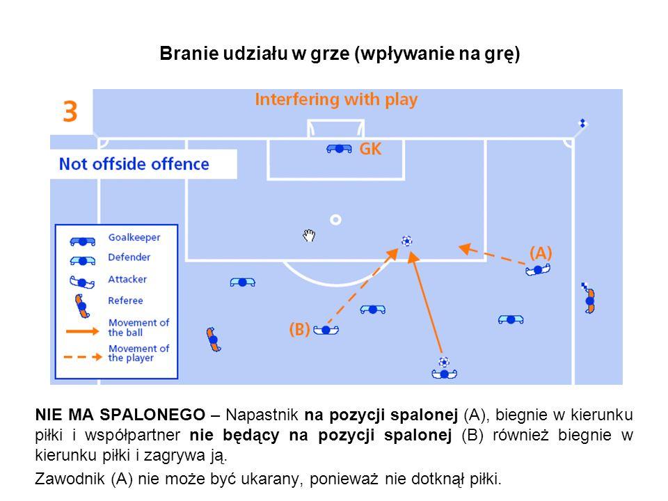 Branie udziału w grze (wpływanie na grę) NIE MA SPALONEGO – Napastnik na pozycji spalonej (A), biegnie w kierunku piłki i współpartner nie będący na pozycji spalonej (B) również biegnie w kierunku piłki i zagrywa ją.