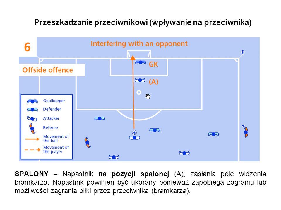 Przeszkadzanie przeciwnikowi (wpływanie na przeciwnika) SPALONY – Napastnik na pozycji spalonej (A), zasłania pole widzenia bramkarza.
