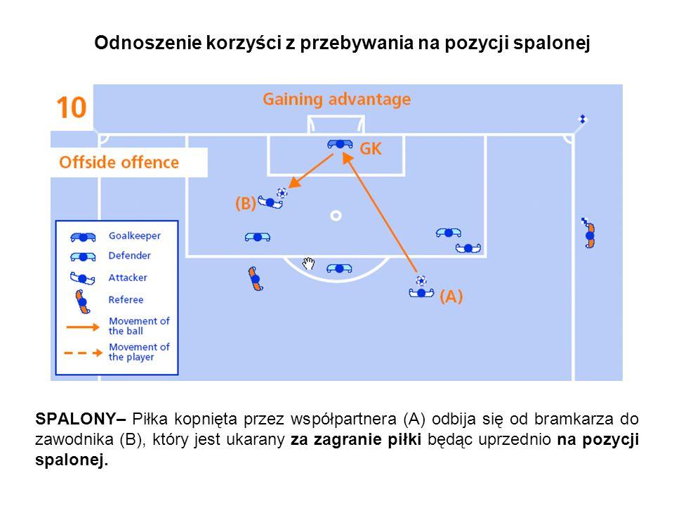 Odnoszenie korzyści z przebywania na pozycji spalonej SPALONY– Piłka kopnięta przez współpartnera (A) odbija się od bramkarza do zawodnika (B), który jest ukarany za zagranie piłki będąc uprzednio na pozycji spalonej.