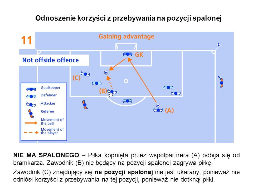 Odnoszenie korzyści z przebywania na pozycji spalonej NIE MA SPALONEGO – Piłka kopnięta przez współpartnera (A) odbija się od bramkarza.