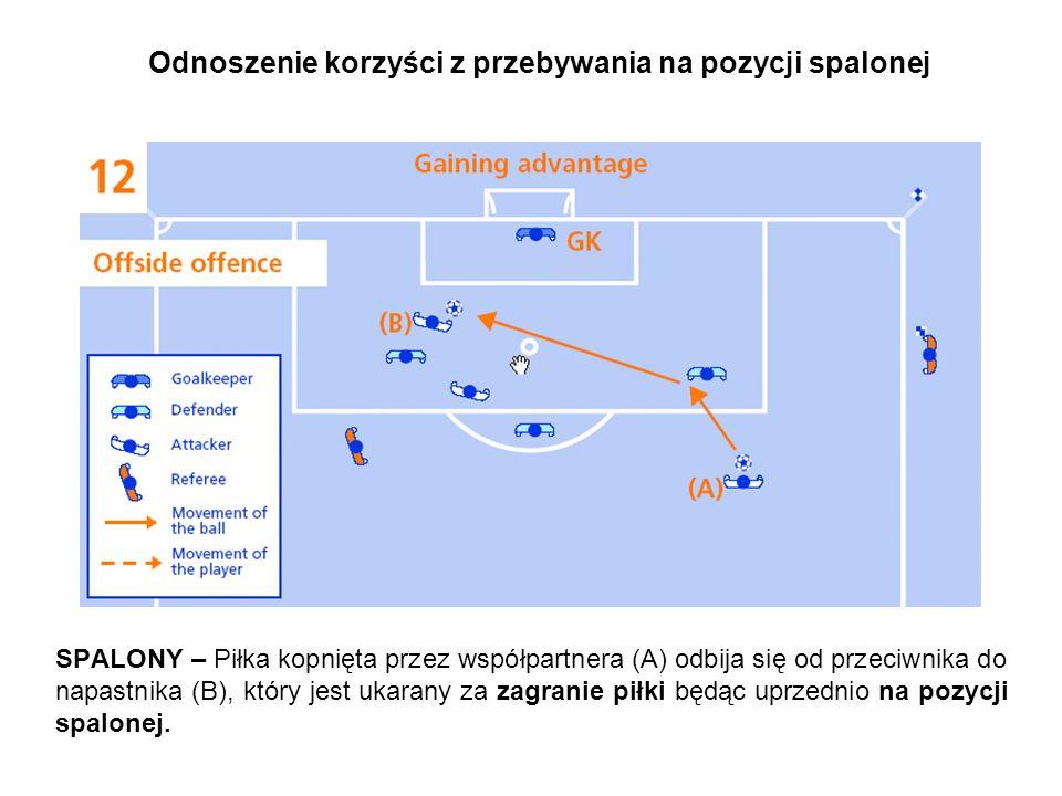 Odnoszenie korzyści z przebywania na pozycji spalonej SPALONY – Piłka kopnięta przez współpartnera (A) odbija się od przeciwnika do napastnika (B), który jest ukarany za zagranie piłki będąc uprzednio na pozycji spalonej.