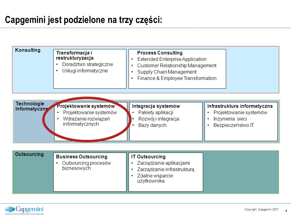 CE v5.6 Copyright Capgemini 2007 4 Capgemini jest podzielone na trzy części: Konsulting Transformacja i restrukturyzacja Doradztwo strategiczne Usługi