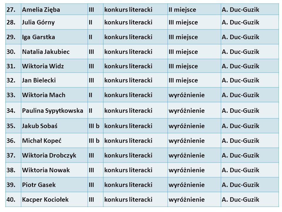 27.Amelia ZiębaIIIkonkurs literackiII miejsceA. Duc-Guzik 28.Julia GórnyIIkonkurs literackiIII miejsceA. Duc-Guzik 29.Iga GarstkaIIkonkurs literackiII