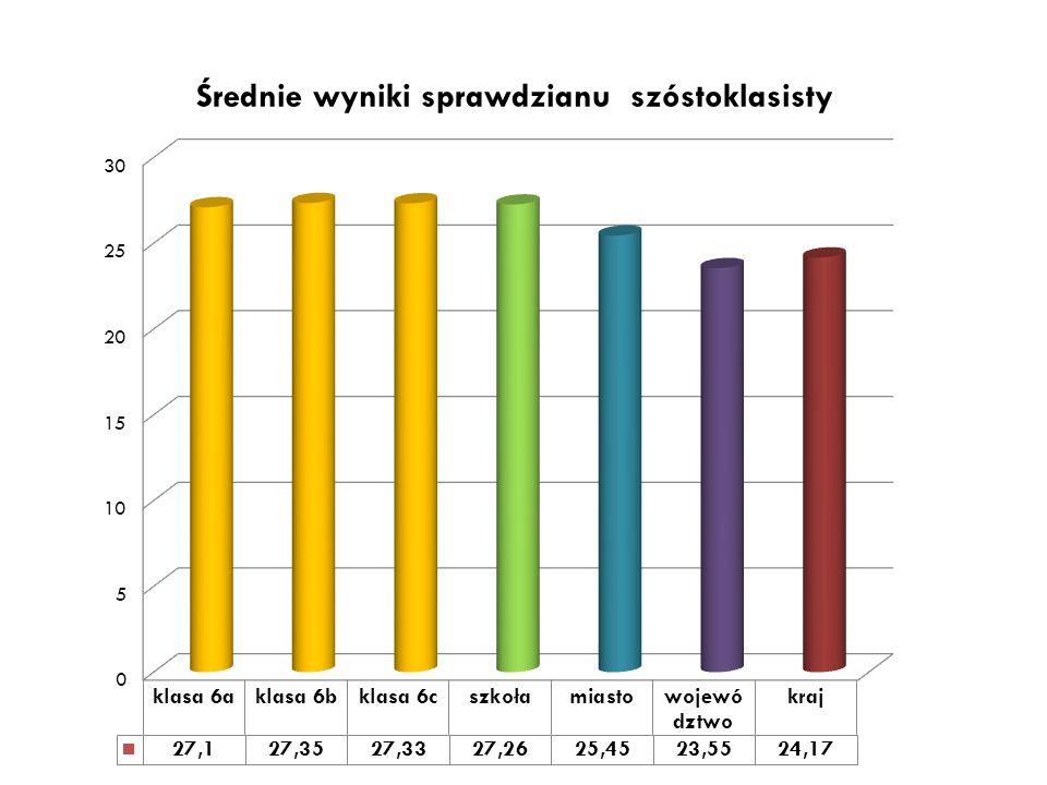 Największą liczbę punktów w Sprawdzianie Kompetencji Szóstoklasisty otrzymali: