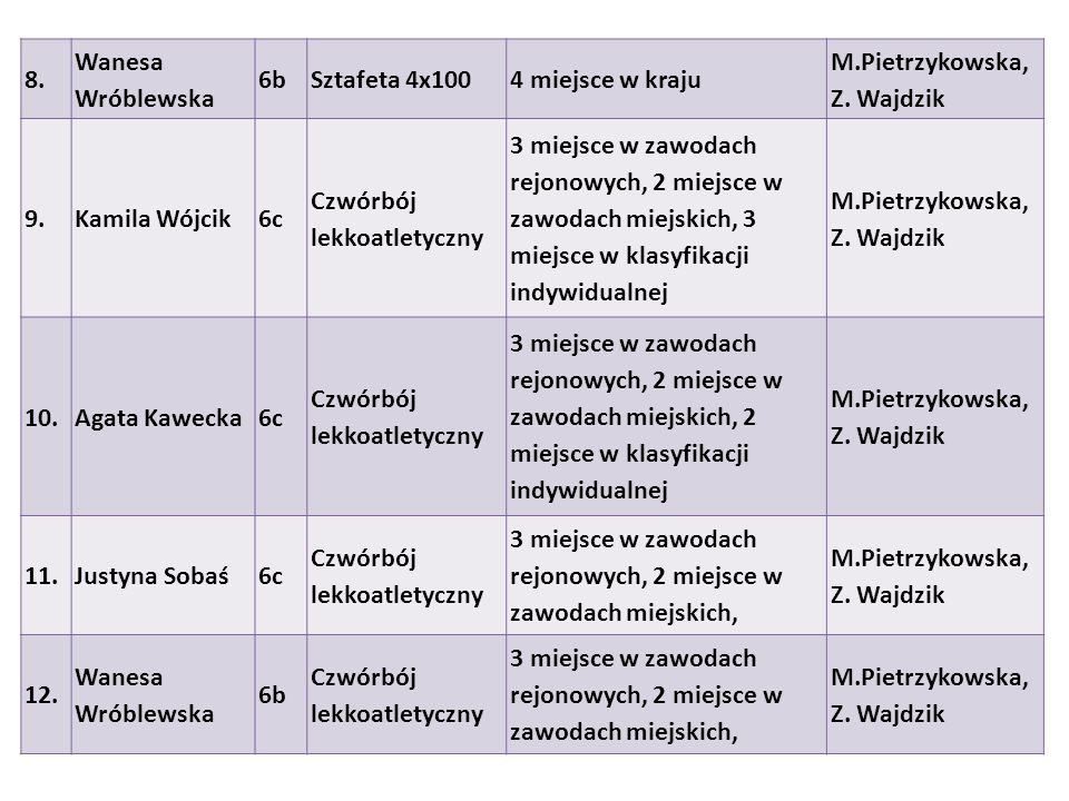 8. Wanesa Wróblewska 6bSztafeta 4x1004 miejsce w kraju M.Pietrzykowska, Z. Wajdzik 9.Kamila Wójcik6c Czwórbój lekkoatletyczny 3 miejsce w zawodach rej