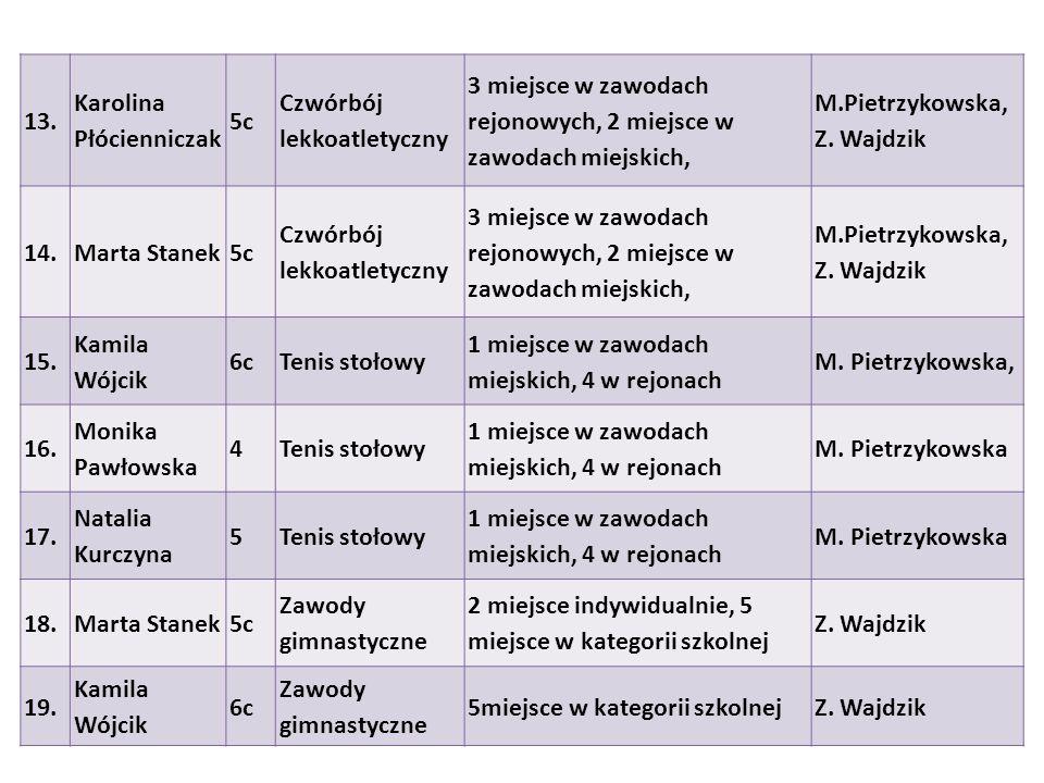13. Karolina Płócienniczak 5c Czwórbój lekkoatletyczny 3 miejsce w zawodach rejonowych, 2 miejsce w zawodach miejskich, M.Pietrzykowska, Z. Wajdzik 14