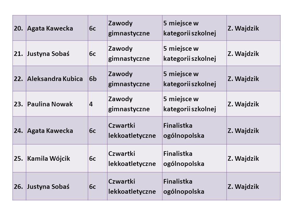 20.Agata Kawecka6c Zawody gimnastyczne 5 miejsce w kategorii szkolnej Z. Wajdzik 21.Justyna Sobaś6c Zawody gimnastyczne 5 miejsce w kategorii szkolnej