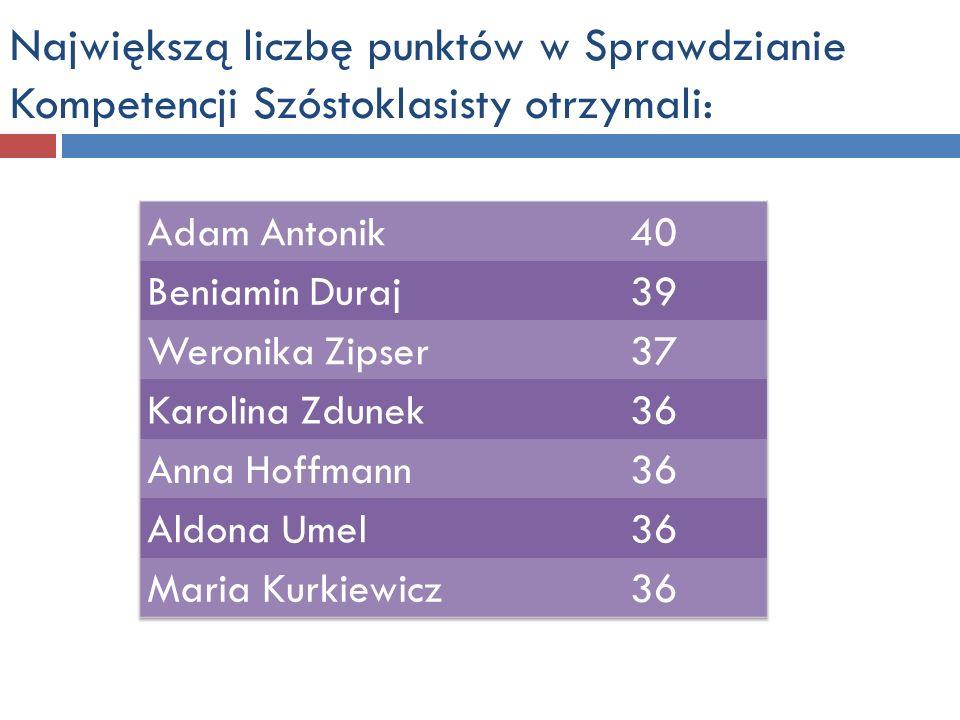 7.Barbara FolekIvcFerro et ingniII miejsce Krzysztof Dusik, Małgorzata Dońcow 8.