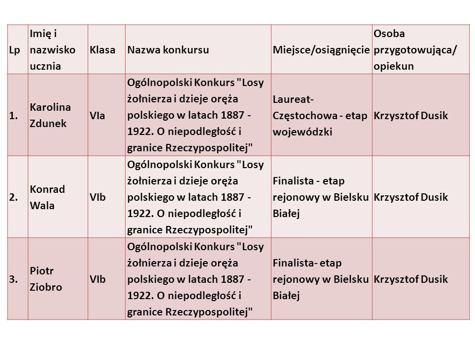 Lp Imię i nazwisko ucznia KlasaNazwa konkursuMiejsce/osiągnięcie Osoba przygotowująca/ opiekun 1. Karolina Zdunek VIa Ogólnopolski Konkurs