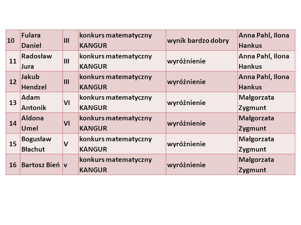 10 Fulara Daniel III konkurs matematyczny KANGUR wynik bardzo dobry Anna Pahl, Ilona Hankus 11 Radosław Jura III konkurs matematyczny KANGUR wyróżnien