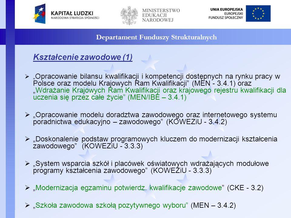 Departament Funduszy Strukturalnych Kształcenie zawodowe (1) Opracowanie bilansu kwalifikacji i kompetencji dostępnych na rynku pracy w Polsce oraz modelu Krajowych Ram Kwalifikacji (MEN - 3.4.1) orazWdrażanie Krajowych Ram Kwalifikacji oraz krajowego rejestru kwalifikacji dla uczenia się przez całe życie (MEN/IBE – 3.4.1) Opracowanie modelu doradztwa zawodowego oraz internetowego systemu poradnictwa edukacyjno – zawodowego (KOWEZiU - 3.4.2) Doskonalenie podstaw programowych kluczem do modernizacji kształcenia zawodowego (KOWEZiU - 3.3.3) System wsparcia szkół i placówek oświatowych wdrażających modułowe programy kształcenia zawodowego (KOWEZiU - 3.3.3) Modernizacja egzaminu potwierdz.