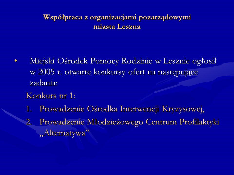 Współpraca z organizacjami pozarządowymi miasta Leszna Konkurs nr 2: 1.Działania socjalno – pomocowe świadczone na rzecz osób i rodzin w trudnej sytuacji życiowej, w tym również organizowanie czasu wolnego dzieci i młodzieży ze środowisk najuboższych i dysfunkcyjnych miasta Leszna
