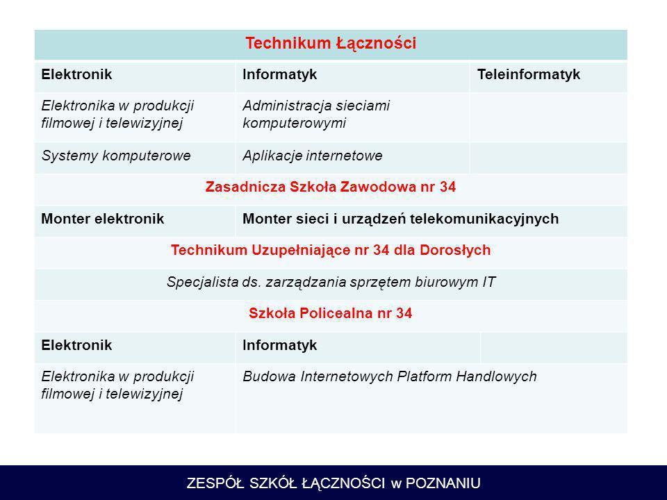 ZESPÓŁ SZKÓŁ ŁĄCZNOŚCI w POZNANIU PROJEKTY UNIJNE Phare 2003 – Wsparcie na modernizację oferty edukacyjnej Leonardo da Vinci – Doskonalenie jakości kształcenia zawodowego e-learning POKL 9.2 – Podniesienie jakości kształcenia w zawodzie w ZSŁ POKL 9.3 – Kształcenie metodą blended learning w zawodzie technik telekomunikacji POKL 9.2 – Systemowe wsparcie usług edukacyjnych w poznańskich szkołach zawodowych szansą na rozwój zawodowy uczniów POKL 9.2 – Modernizacja oferty kształcenia zawodowego i dostosowanie jej do potrzeb lokalnego i regionalnego rynku pracy POKL9.2 – Czas na profesjonalistów – podniesienie jakości procesu kształcenia uczniów poznańskich szkół zawodowych POKL9.2 – OSCYLOTRONIK – wirtualna firma jako forma nauczania praktycznego w Zespole Szkół Łączności w Poznaniu POKL9.2 – Technik ZSŁ na lokalnym i europejskim rynku pracy