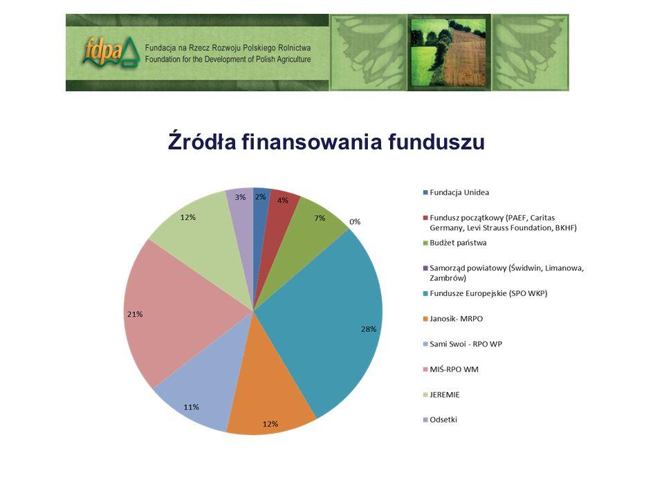 Źródła finansowania funduszu