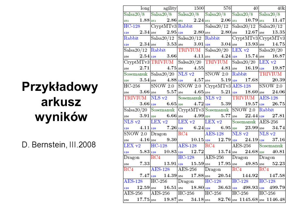 Przykładowy arkusz wyników D. Bernstein, III.2008