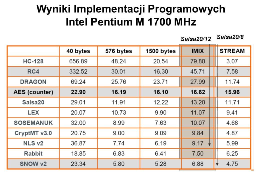 Wyniki Implementacji Programowych Intel Pentium M 1700 MHz Salsa20/12 Salsa20/8