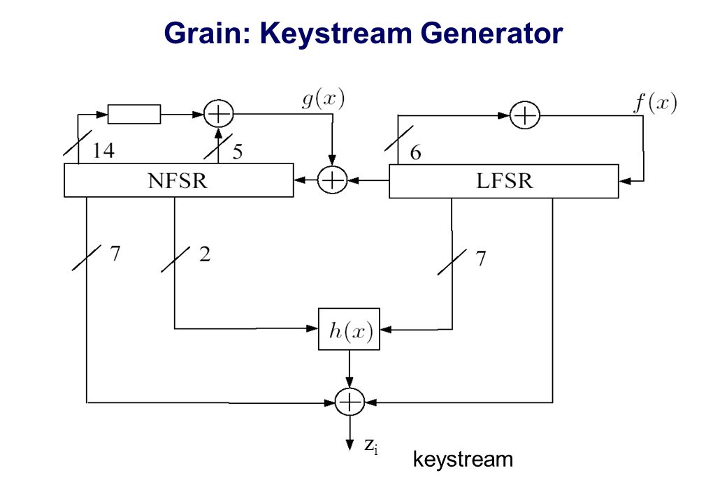 Grain: Keystream Generator zizi keystream
