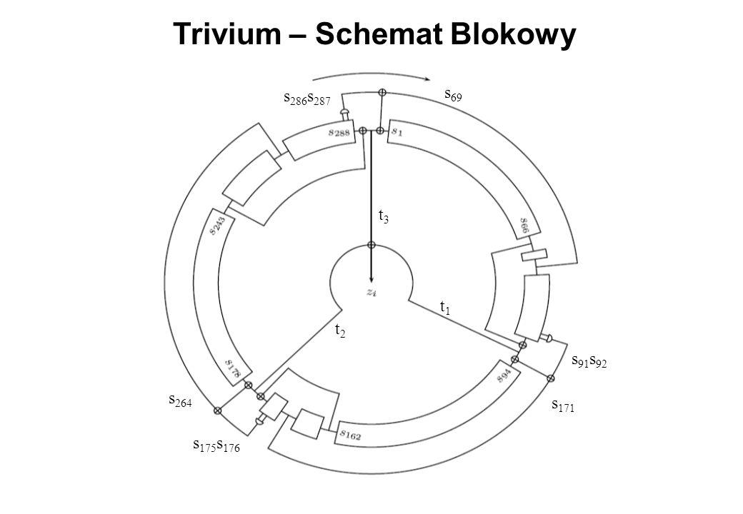 Trivium – Schemat Blokowy t3t3 t2t2 t1t1 s 91 s 92 s 171 s 175 s 176 s 264 s 286 s 287 s 69