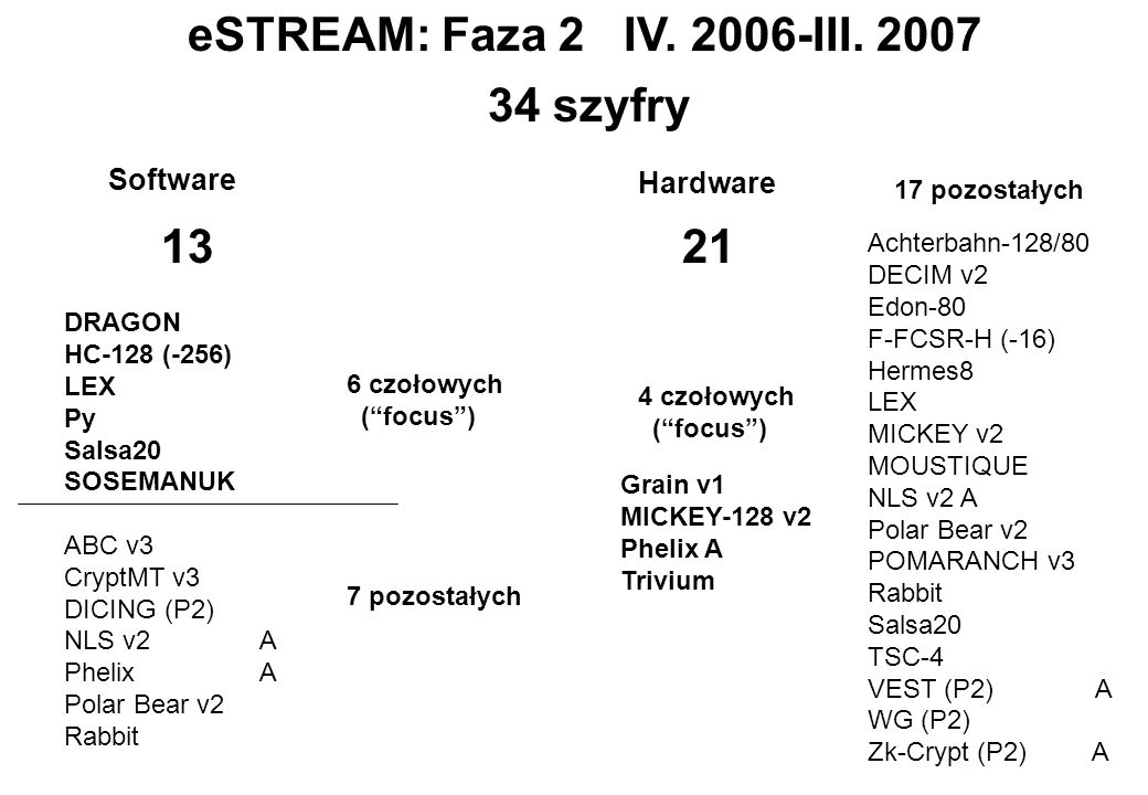 eSTREAM: Faza 2 IV.2006-III.