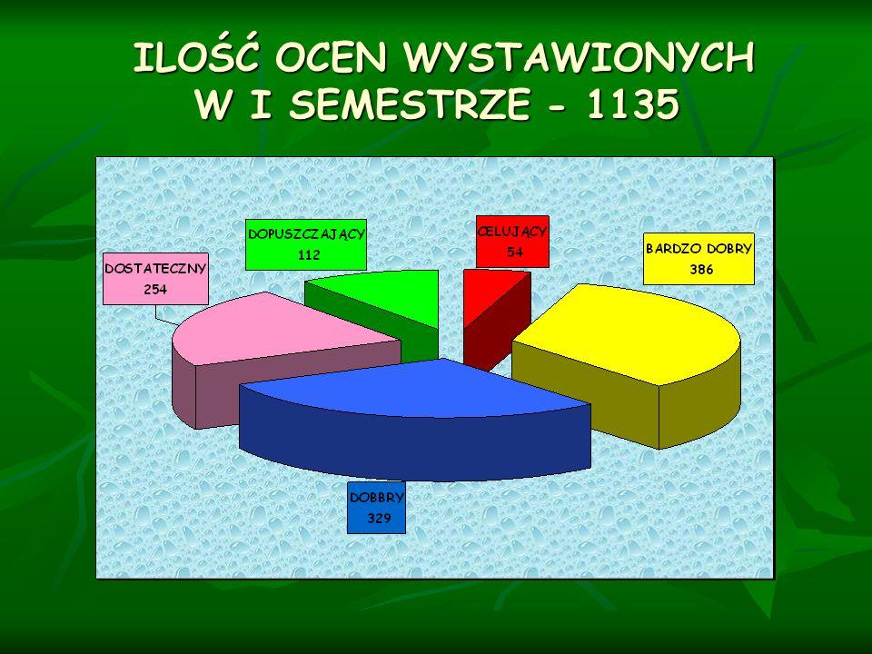 ILOŚĆ OCEN WYSTAWIONYCH W I SEMESTRZE - 1135 ILOŚĆ OCEN WYSTAWIONYCH W I SEMESTRZE - 1135