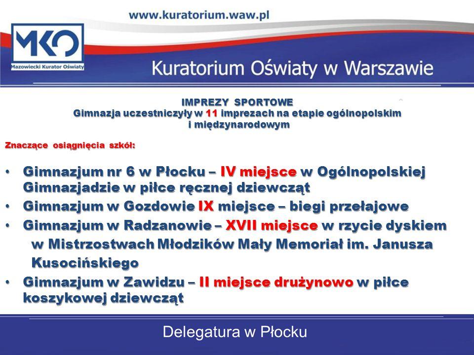 IMPREZY SPORTOWE Gimnazja uczestniczyły w 11 imprezach na etapie ogólnopolskim i międzynarodowym i międzynarodowym Znaczące osiągnięcia szkół: Gimnazjum nr 6 w Płocku – IV miejsce w Ogólnopolskiej Gimnazjadzie w piłce ręcznej dziewcząt Gimnazjum nr 6 w Płocku – IV miejsce w Ogólnopolskiej Gimnazjadzie w piłce ręcznej dziewcząt Gimnazjum w Gozdowie IX miejsce – biegi przełajowe Gimnazjum w Gozdowie IX miejsce – biegi przełajowe Gimnazjum w Radzanowie – XVII miejsce w rzycie dyskiem Gimnazjum w Radzanowie – XVII miejsce w rzycie dyskiem w Mistrzostwach Młodzików Mały Memoriał im.