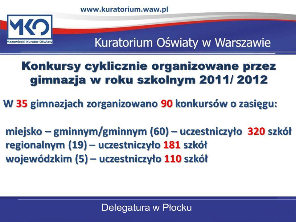Konkursy cyklicznie organizowane przez gimnazja w roku szkolnym 2011/ 2012 W 35 gimnazjach zorganizowano 90 konkursów o zasięgu: miejsko – gminnym/gminnym (60) – uczestniczyło 320 szkół regionalnym (19) – uczestniczyło 181 szkół wojewódzkim (5) – uczestniczyło 110 szkół miejsko – gminnym/gminnym (60) – uczestniczyło 320 szkół regionalnym (19) – uczestniczyło 181 szkół wojewódzkim (5) – uczestniczyło 110 szkół