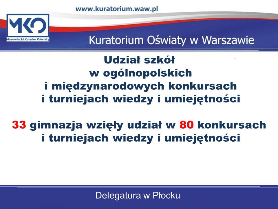 Udział szkół w ogólnopolskich i międzynarodowych konkursach i turniejach wiedzy i umiejętności 33 gimnazja wzięły udział w 80 konkursach i turniejach wiedzy i umiejętności