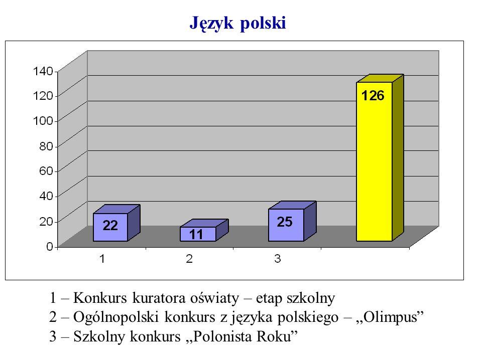 Język polski 1 – Konkurs kuratora oświaty – etap szkolny 2 – Ogólnopolski konkurs z języka polskiego – Olimpus 3 – Szkolny konkurs Polonista Roku