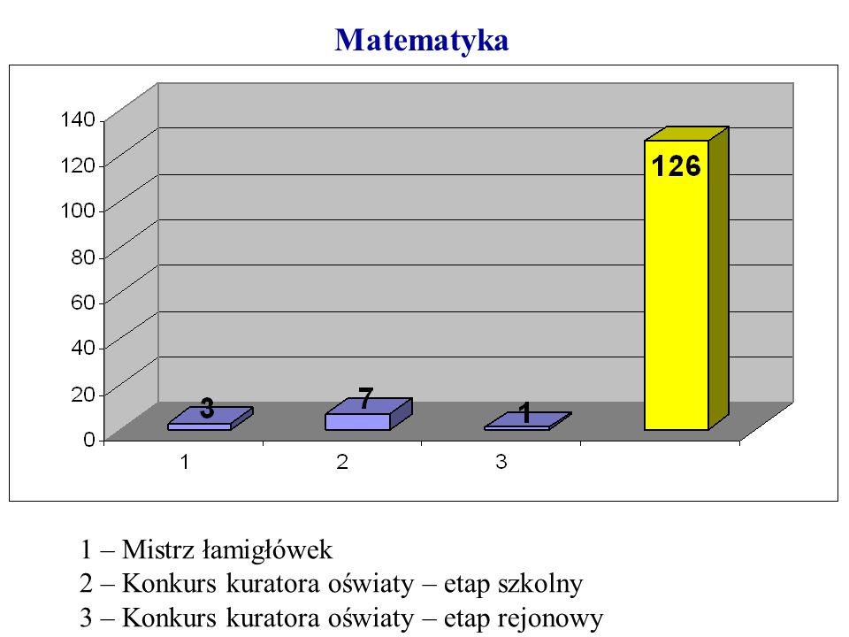 Matematyka 1 – Mistrz łamigłówek 2 – Konkurs kuratora oświaty – etap szkolny 3 – Konkurs kuratora oświaty – etap rejonowy